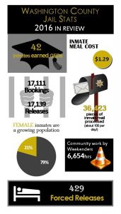 Straight Talk from the Deputy's Desk: Facts About Our County Jail